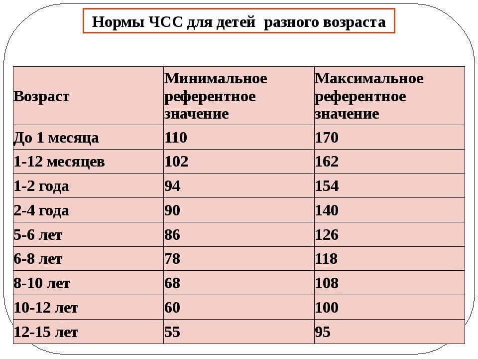 Чсс чдд у детей норма по возрастам таблица