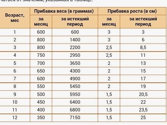 Таблица нормы прибавки веса у новорожденных по месяцам