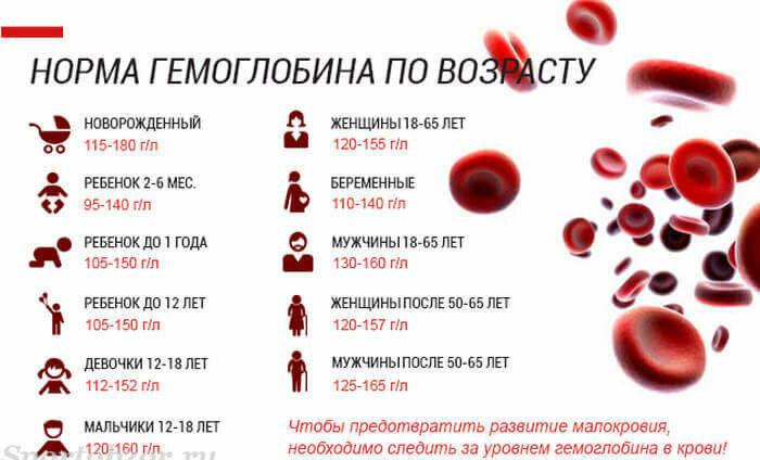 Гемоглобин у новорожденных: причины высокого и низкого гемоглобина