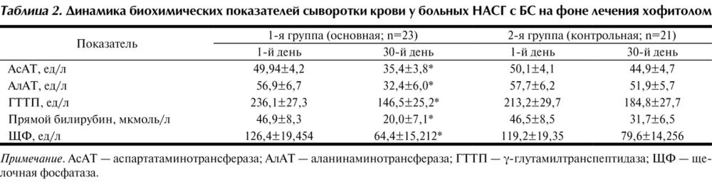 Щелочная фосфатаза: норма в крови, повышена, причины