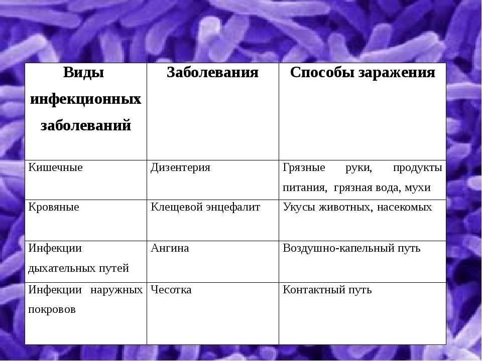 Заболевания ногтей на руках и ногах: фото, названия, описание болезней и их лечение