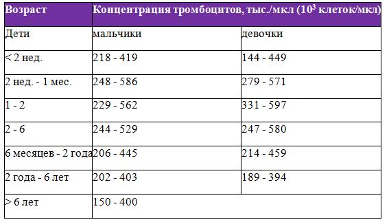 Показатели эритроцитов в крови. норма, что значит повышенный и пониженный уровень эритроцитов