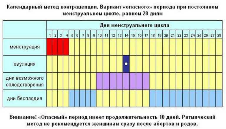 Можно ли забеременеть за 1, 2, 3, 4 дня и даже за 5, 6 дней до овуляции