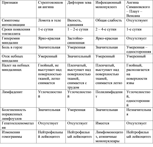 Тонзиллит у детей: симптомы и лечение острой и хронической форм заболевания | заболевания | vpolozhenii.com