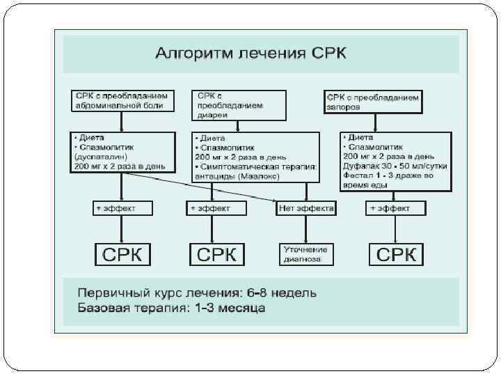 Клинические рекомендации по терапии синдрома раздраженного кишечника у детей