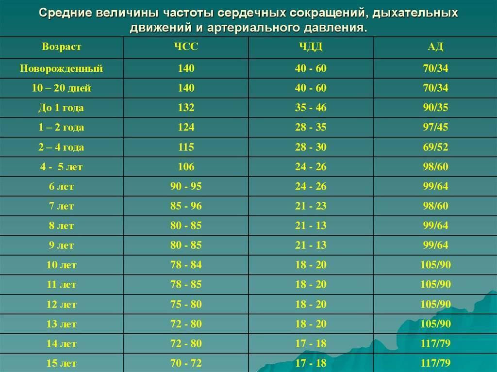Частота дыхания у детей: норма по возрастам - таблица, у новорожденных - частота в минуту