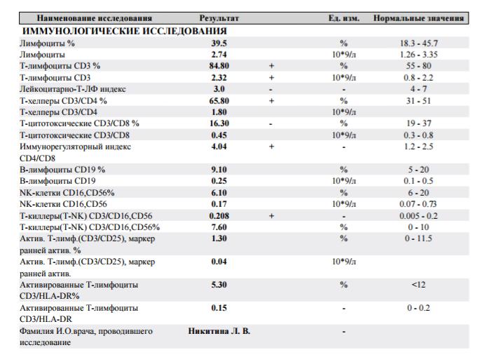 Понятие и особенности hla-типирования супругов 1 и 2 класса, расшифровка результатов анализов. соционическое типирование (соционическая диагностика) - что это такое?