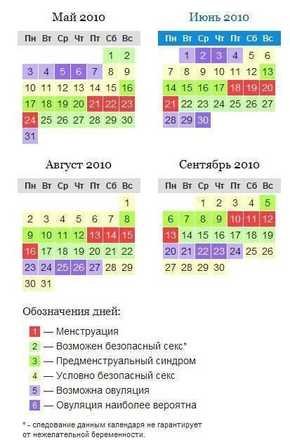 Цикл месячных – как считать продолжительность цикла, каждой фазы