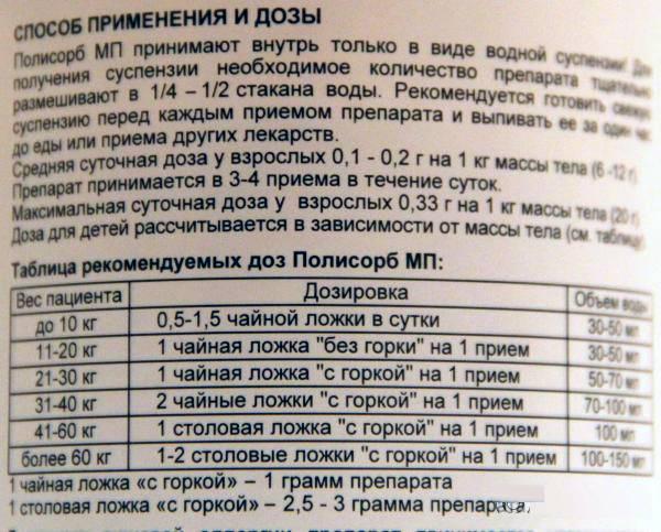 Сорбенты для грудничков и детей: препараты, дозировка