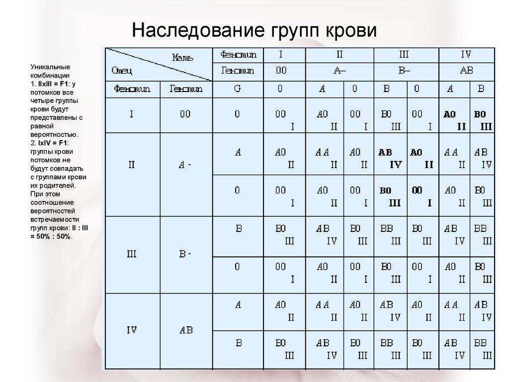 Таблица определения отцовства по группе крови