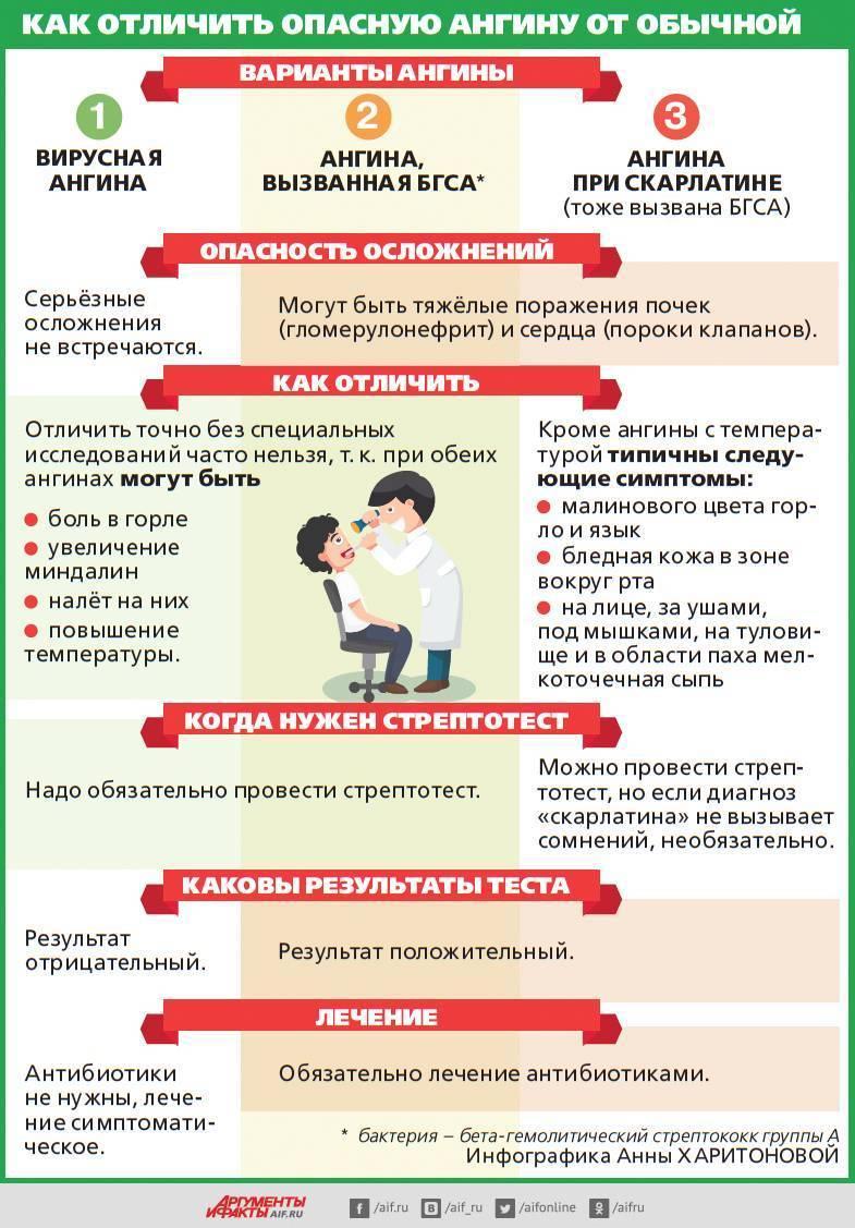 Из-за чего возникает ангина у ребёнка: причины и симптомы, методы лечения заболевания у детей от 1 до 3 лет