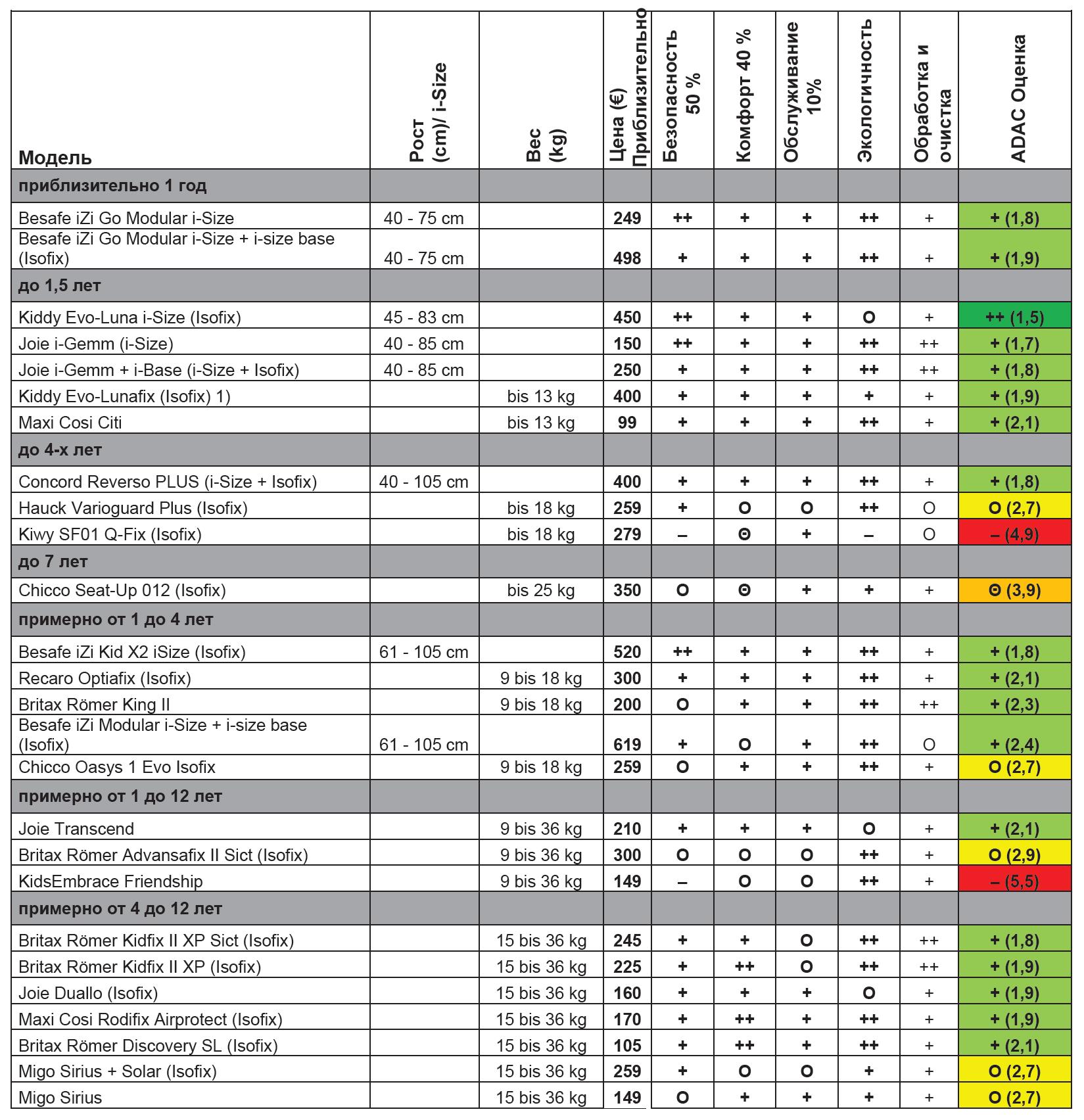 Краш тесты детских автокресел adac: самые безопасные автомобильные кресла (таблица) | покупки | vpolozhenii.com
