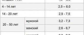 Понижен или повышен креатинин в крови у ребенка - причины изменения показателей и норма   konstruktor-diety.ru