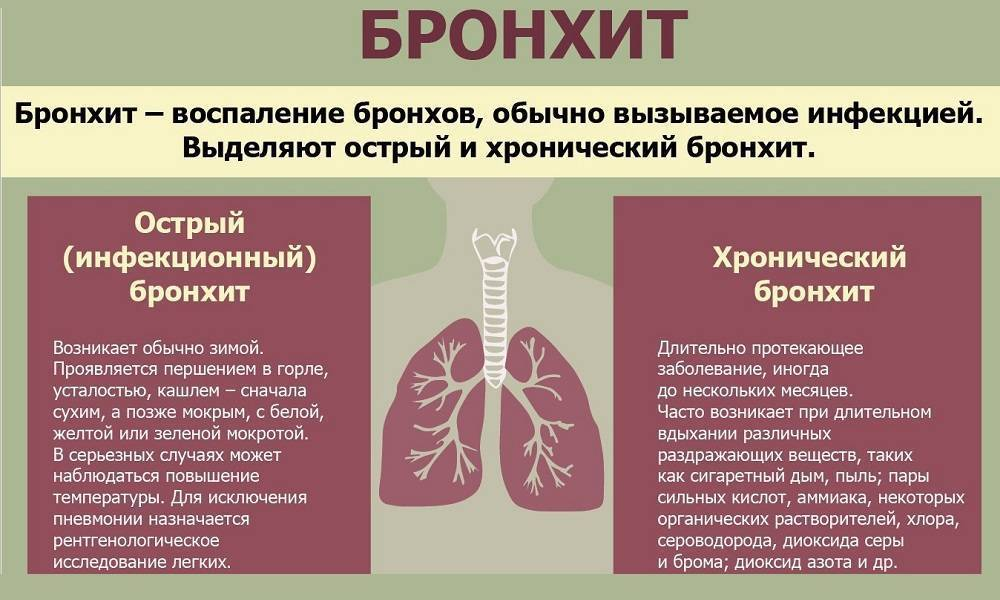 Остаточный кашель у ребенка после бронхита