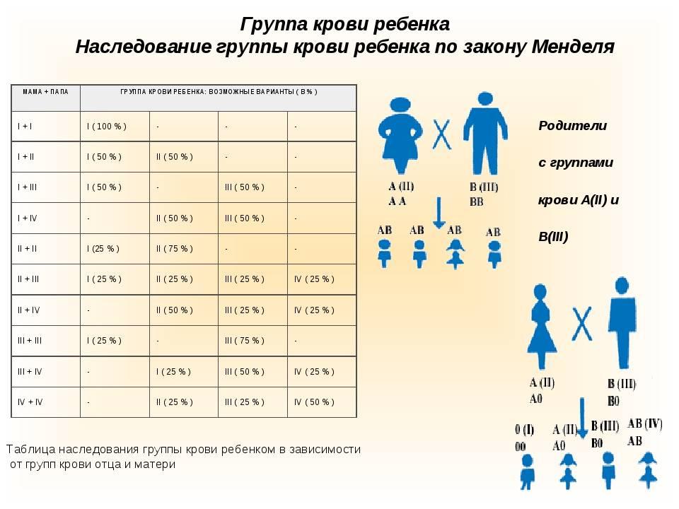Группа крови у ребенка от родителей: таблица с резус-фактором и способы определения | диагностика | vpolozhenii.com