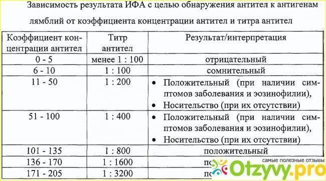 Анализ крови на лямблии у детей, когда и как сдавать? | prof-medstail.ru