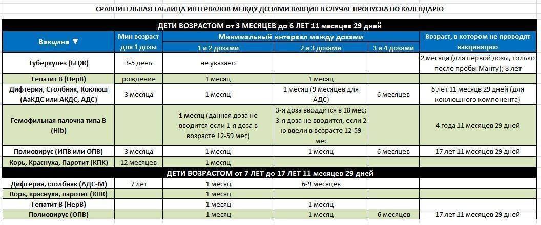 Прививка адсм - в каком возрасте и сколько раз делать
