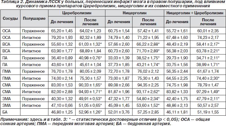 Узи печени ребенку: таблица нормы размеров, отклонения (увеличение, толкование разной эхогенности), показания, подготовка, расшифровка результатов