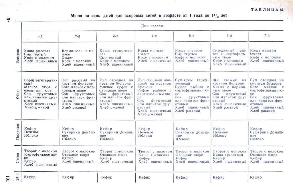 Меню ребенка в 1 год: таблицы и рецепты