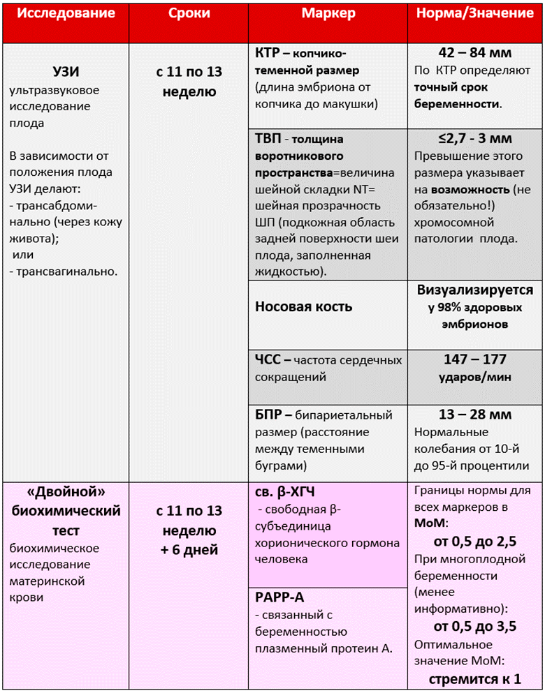 Анализ на генетикупри беременности:методы и расшифровки