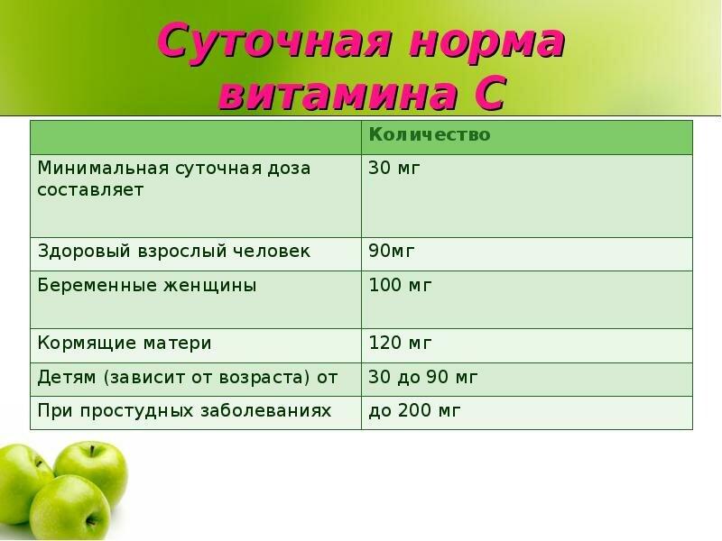 Витамин c (аскорбиновая кислота) – норма потребления в сутки, продукты и препараты содержания на ydoo.info
