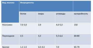 Женское грудное молоко: 8 свойств, польза, состав, строение женской молочной железы - rdbkomi.ru
