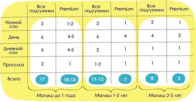 Как часто менять подгузник новорожденному: правила для мальчиков и девочек