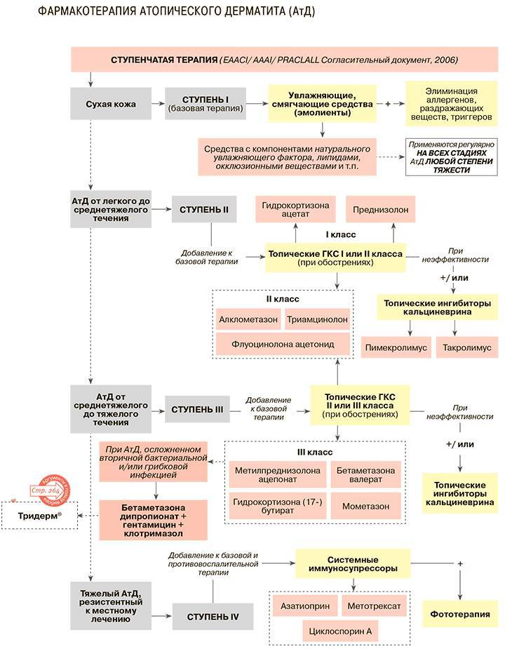 Дерматит на лице: 7 фото с описанием, лечение, причины, симптомы
