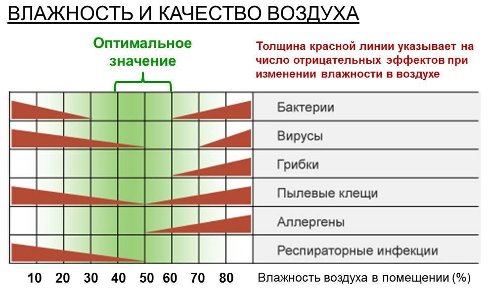 Оптимальная влажность воздуха для ребенка. температурный режим в детской комнате