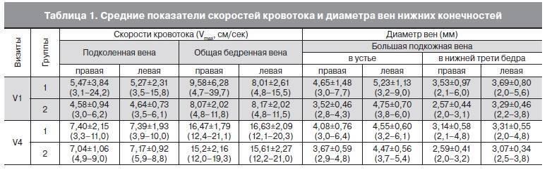 Нормальные размеры печени по узи у взрослых и детей