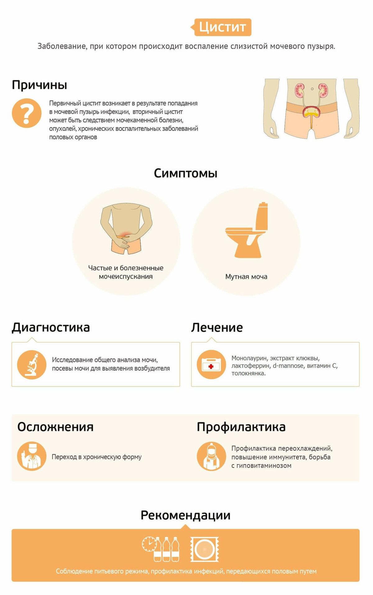 Цистит у детей: симптомы, лечение и профилактика