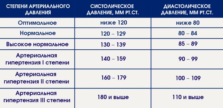 Давление перед родами повышается или понижается. horoshayaberemennost.ru