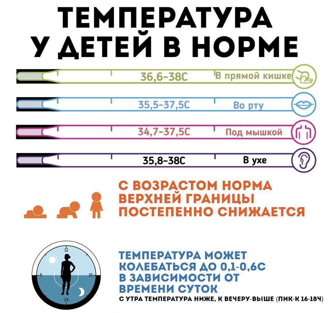 Нормальная температура у грудничка 4 месяца - всё о грудничках