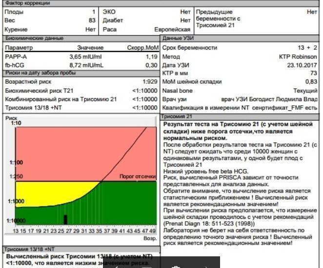 Трисомия 21, базовый и индивидуальный риск - вопрос генетику - 03 онлайн