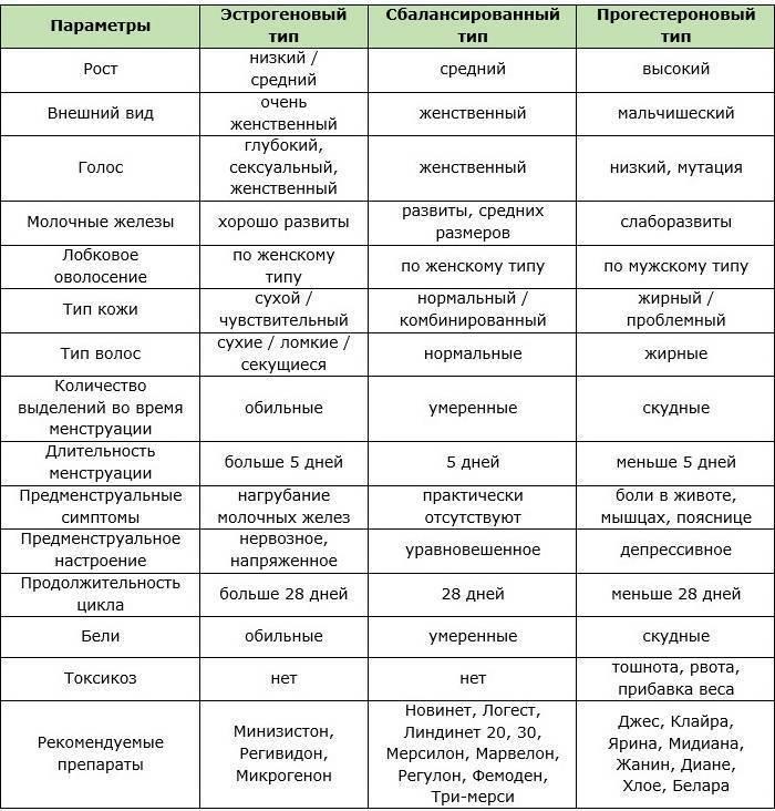 Негормональные противозачаточные таблетки и средства: какие лучше?