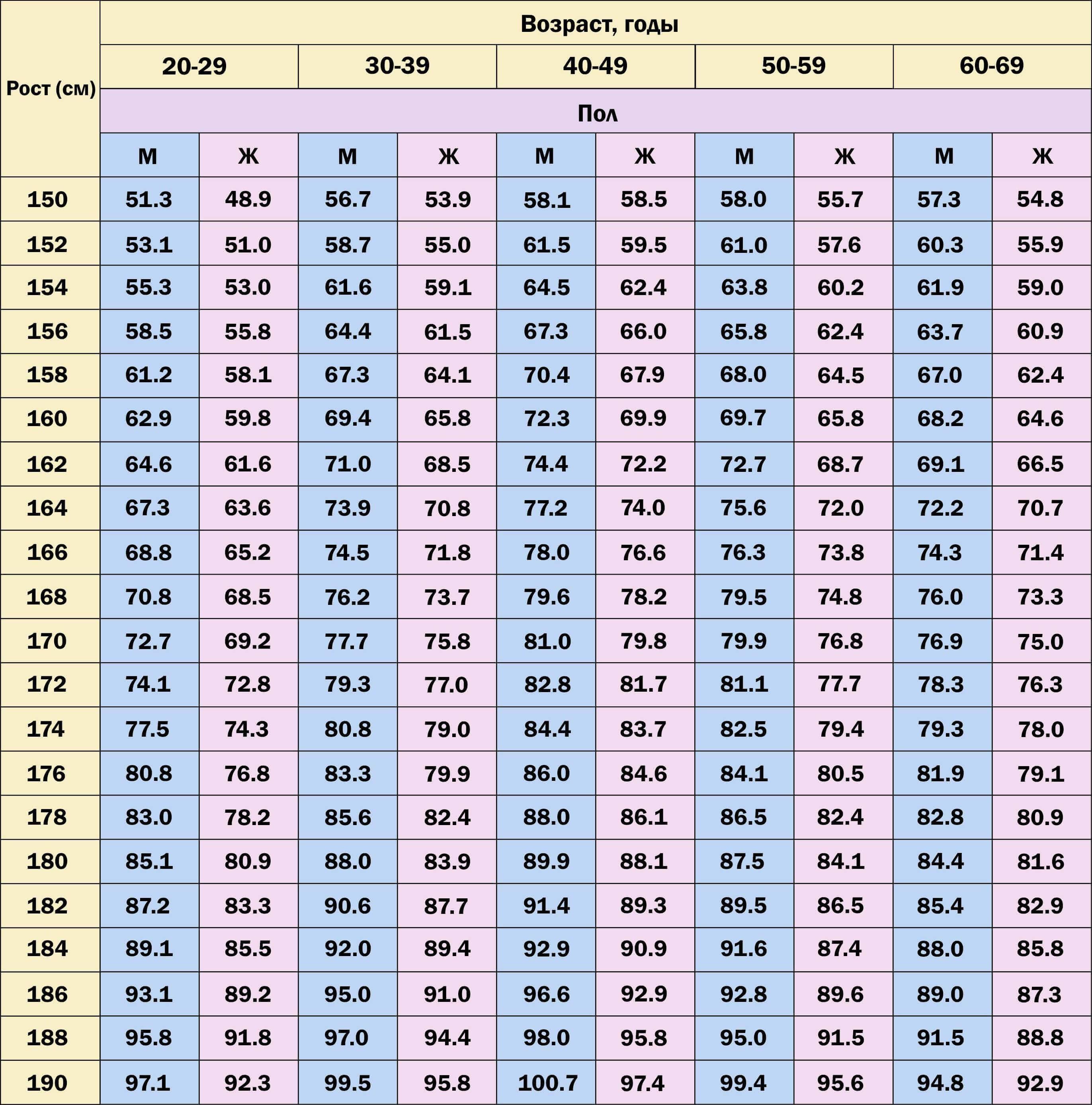 Рост и вес ребенка по годам таблица до 10 лет