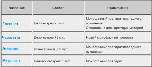 Симптомы заболеваний, диагностика, коррекция и лечение молочных желез — molzheleza.ru. контрацепция при гв: противозачаточные таблетки при грудном вскармливании и другие контрацептивы для кормящих мам