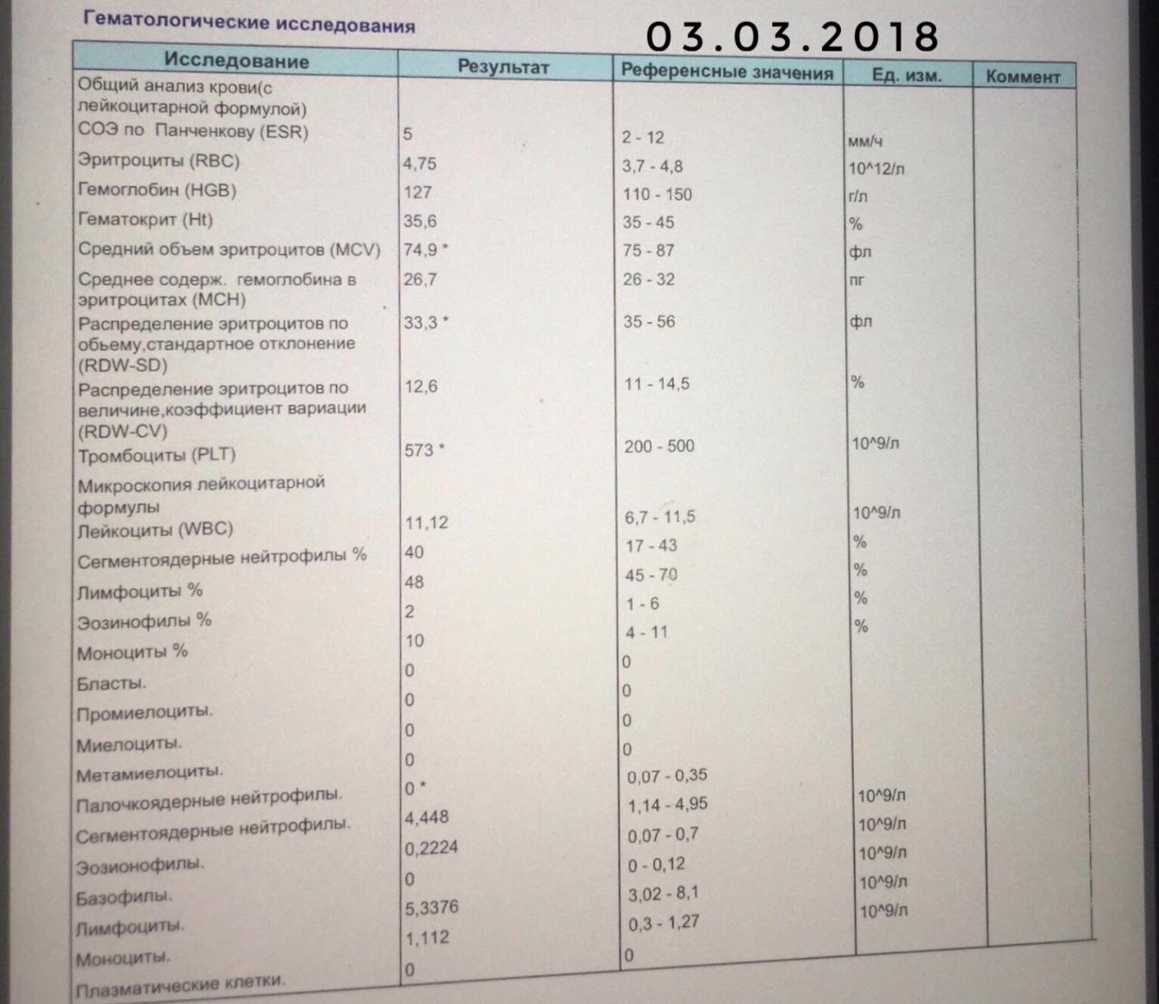 Нейтрофилы повышены у ребенка: 11 причин повышения, норма, подготовка к анализу