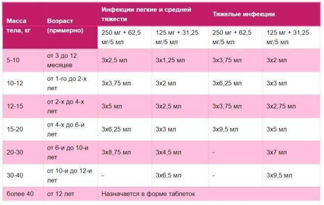 Амоксициллин для детей: инструкция по применению детсской суспензии 250 мг, дозировка