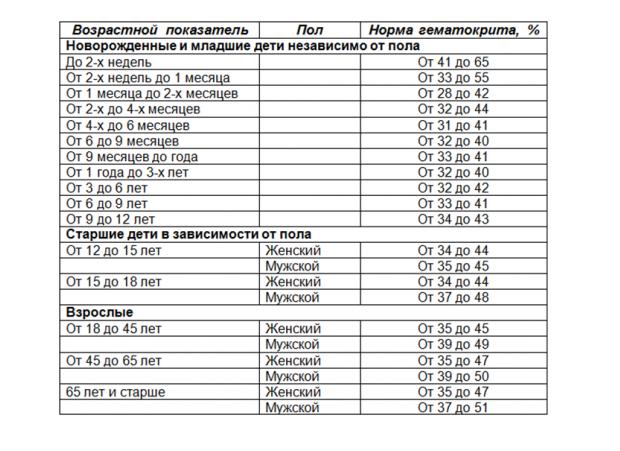 Гематокрит в анализе крови ребенка: нормы, причины повышенных и пониженных показателей. что делать, если понижен гематокрит у ребенка гематокрит понижен у ребенка 3 месяца