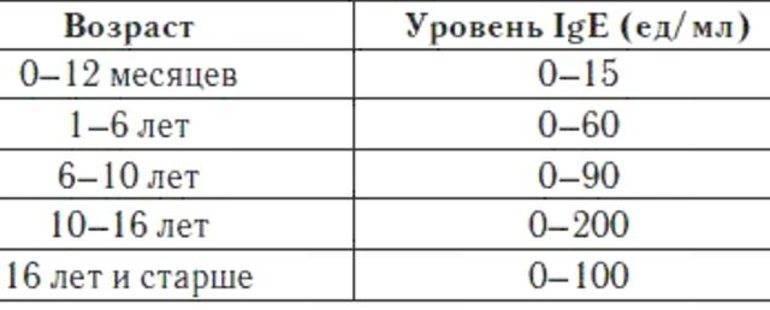 ✅ что показывает иммуноглобулин е общий у ребенка - денталюкс.su