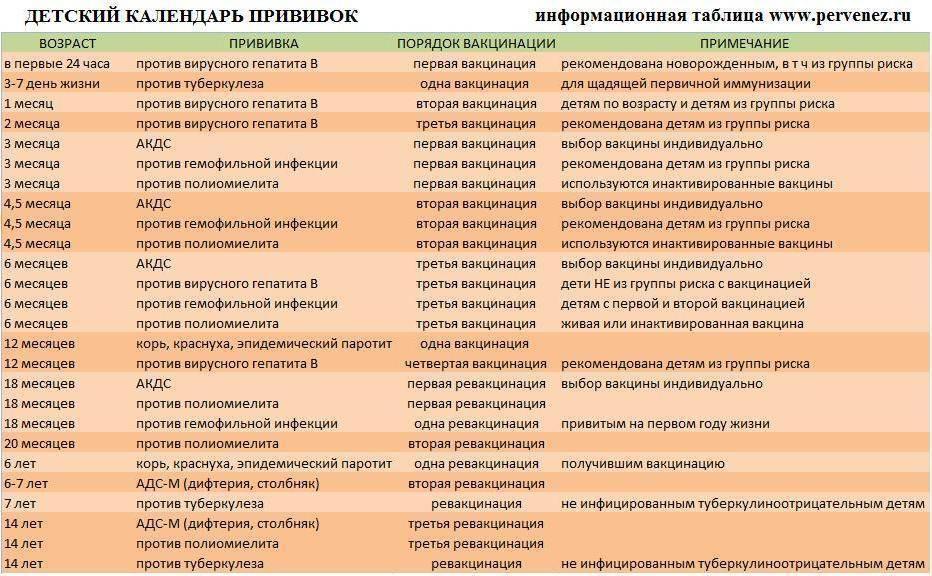 Пентаксим: график вакцинации, сроки, сколько раз делать прививку ребенку