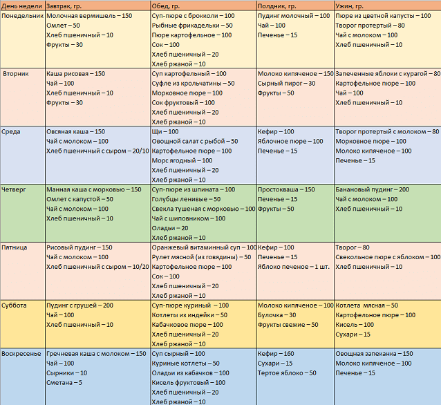 Распорядок дня ребенка в 1 год: по месяцам, рекомендуемый по часам