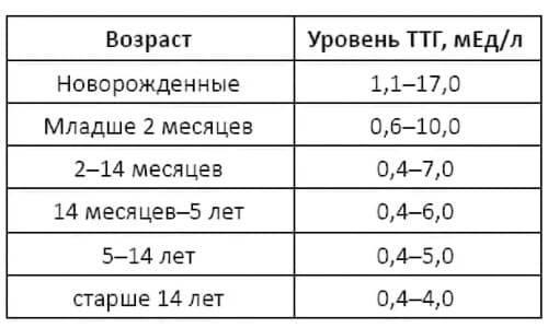 Анализ крови на пролактин ттг кортизол
