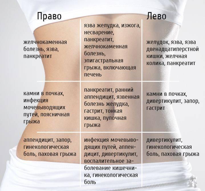 Как определить болит кишечник или матка