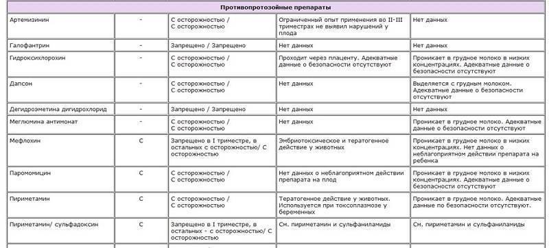 Какие антибиотики моожно принимать при грудном вскармливании: список разрешенных препаратов