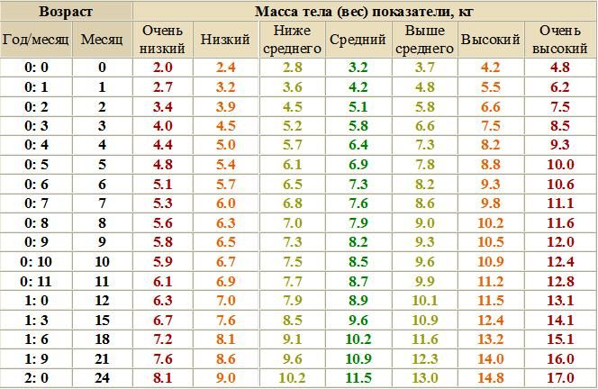 Сколько должен весить малыш в 2 месяца: вес и рост ребенка в 2 месяца, а также привес и прирост в таблицах stomatvrn.ru
