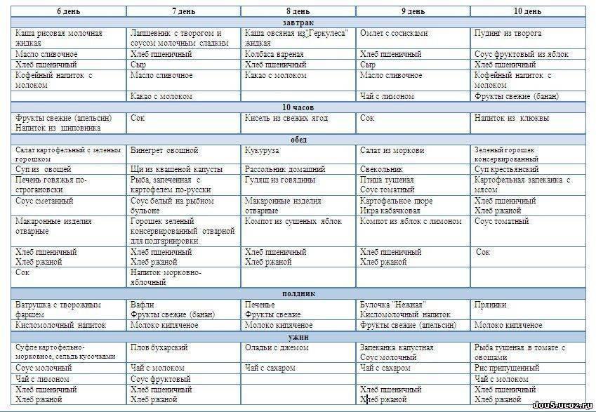 Особенности меню в детском садике