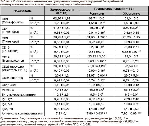 Повышены лимфоциты в крови у ребенка до года