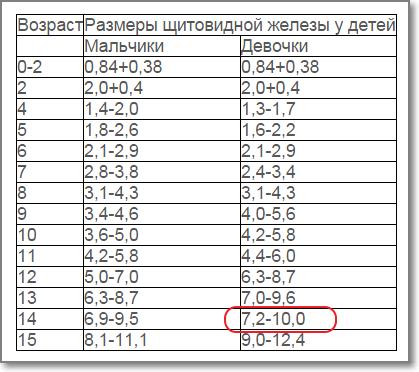 Нормы гормонов щитовидной железы у детей: таблица